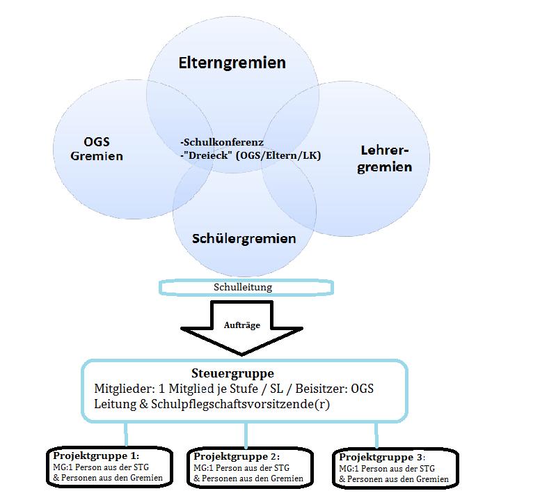 Steuergruppe & Aufträge2