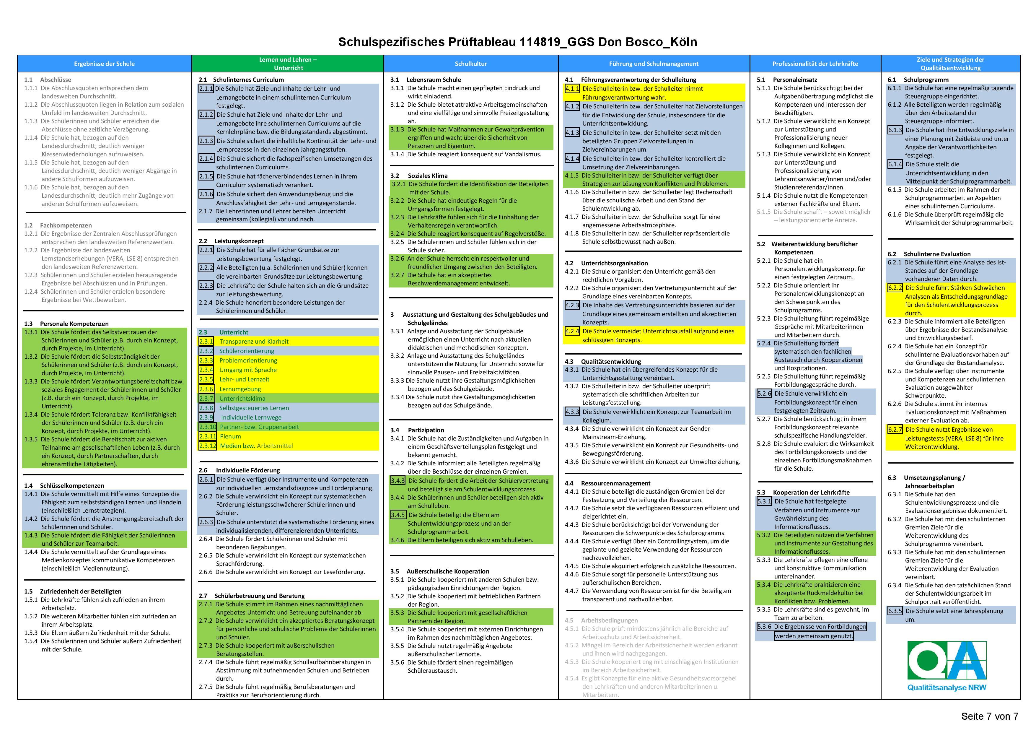 19 2protokollabgggs Don Boscoporz114819 Page 007 Ggs Don Bosco