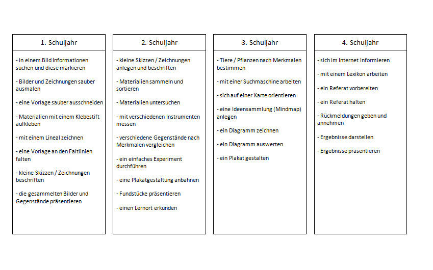 methodencurriculum