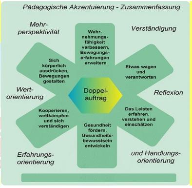 paedagogische_perspektive_sport
