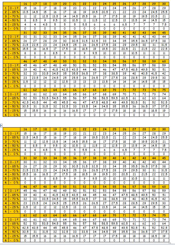 Notenschlüssel Grundschule Bayern Tabelle